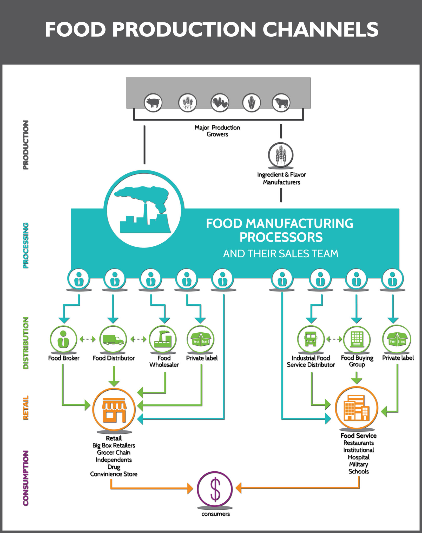 Food Industry Production Distribution Flow Chart Newpoint Process Diagram For Purchase Department Channels 01v2