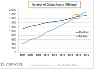 Graph that shows the point where mobile users surpass desktop users.