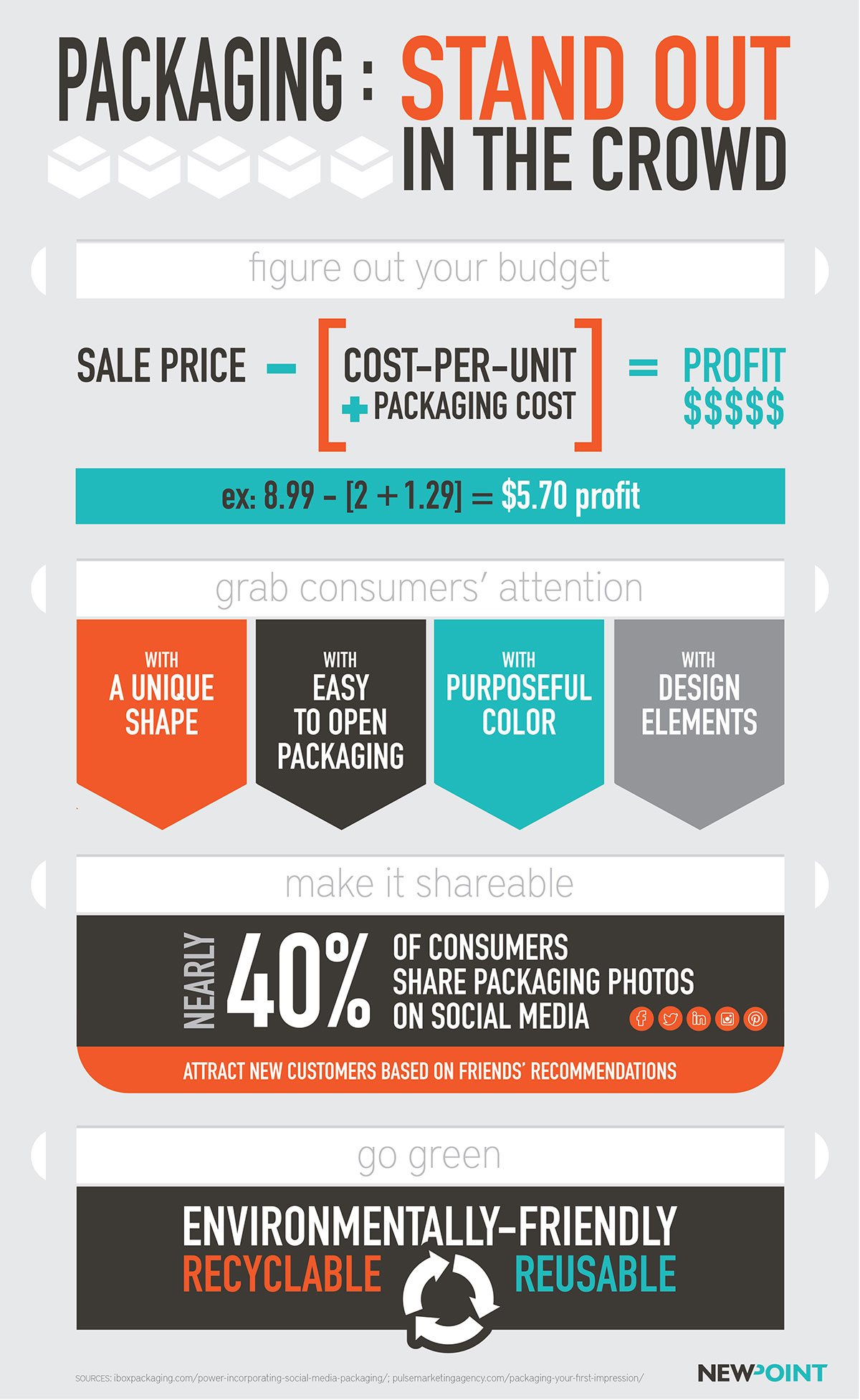 Packaging Infographic